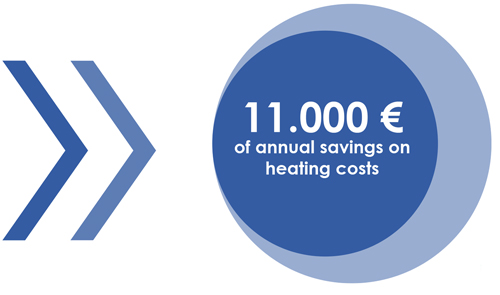 annual savings chart of heating costs
